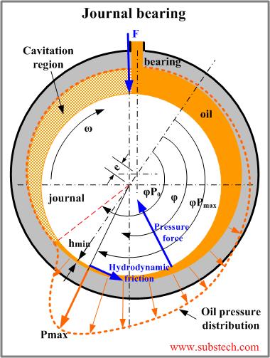 journal bearing calculation pdf