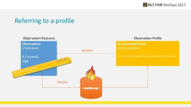 fhir resource guide