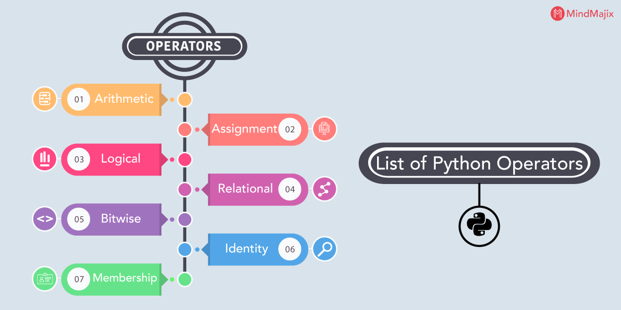 how to clear entire dictionary python