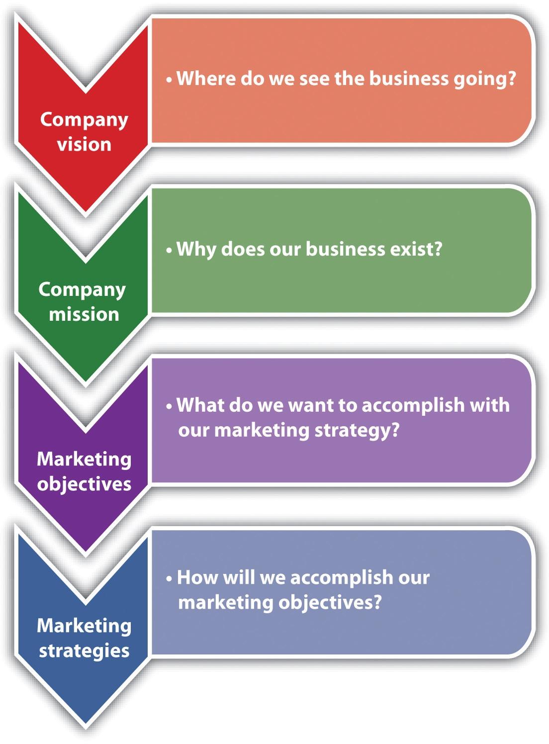marketing strategy company sample