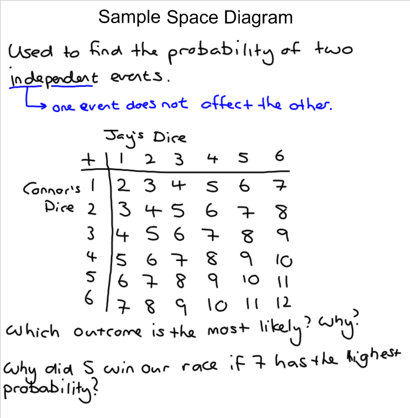 how to calculate probabilities by sample space