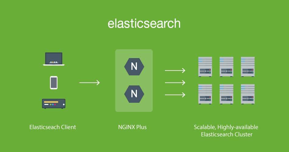 elastic search 5.2 upgrade guide