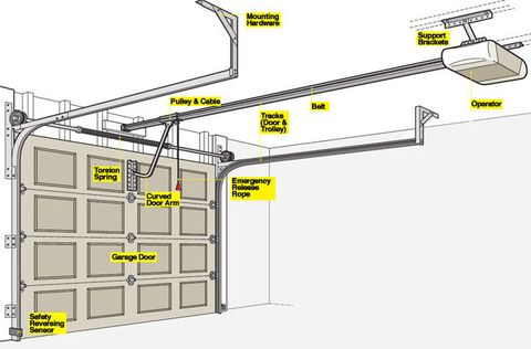 electric garage door opener manual open