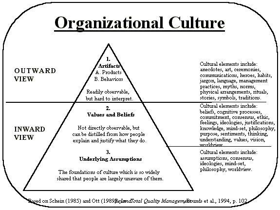 elements of organizational culture pdf