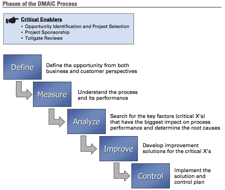 fit sigma and its application in project management