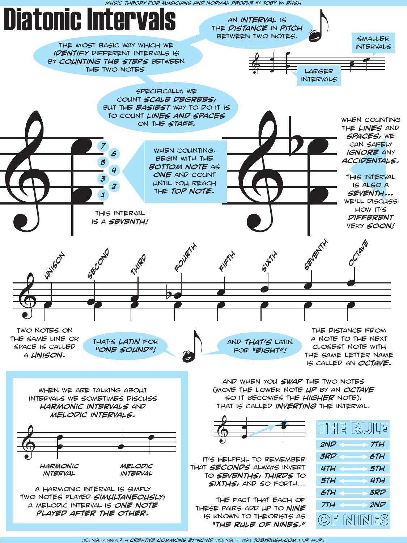 guitar music theory for dummies pdf